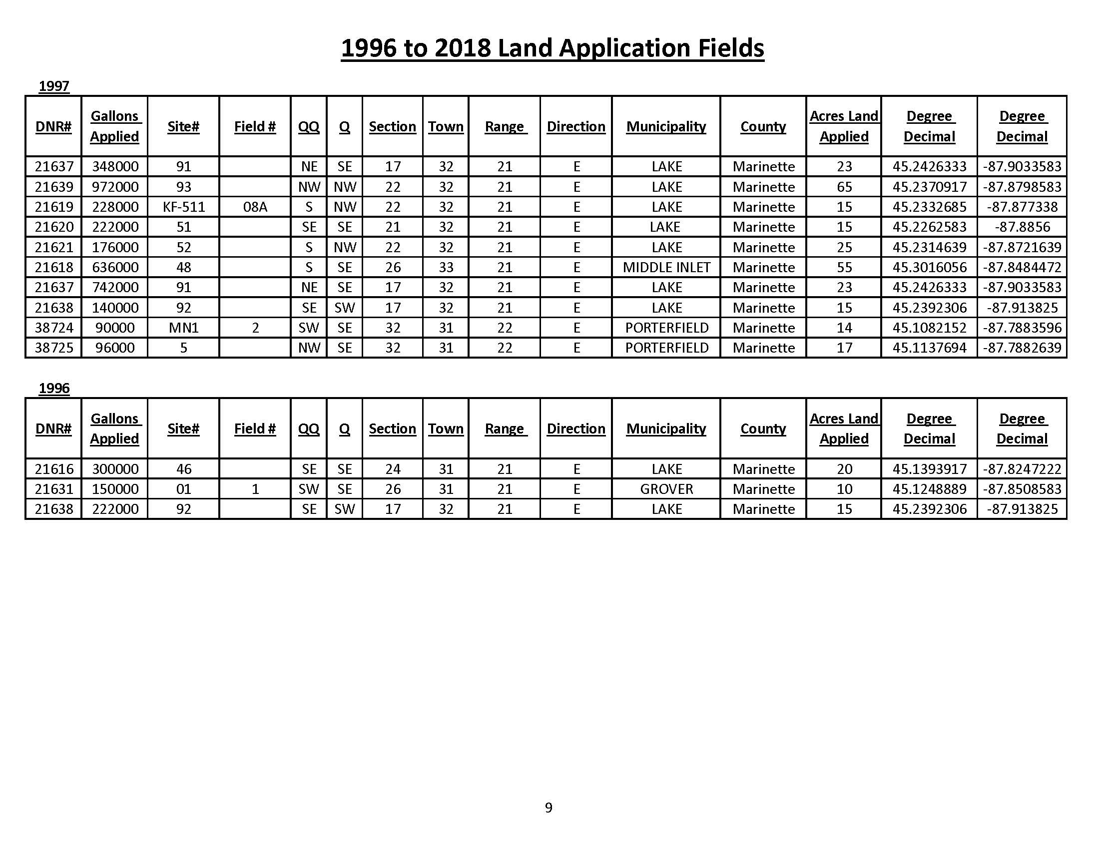 1996 to 2018 Land Application Fields_Page_9